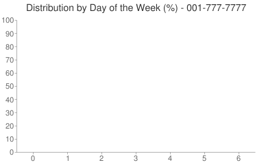 Distribution By Day 001-777-7777